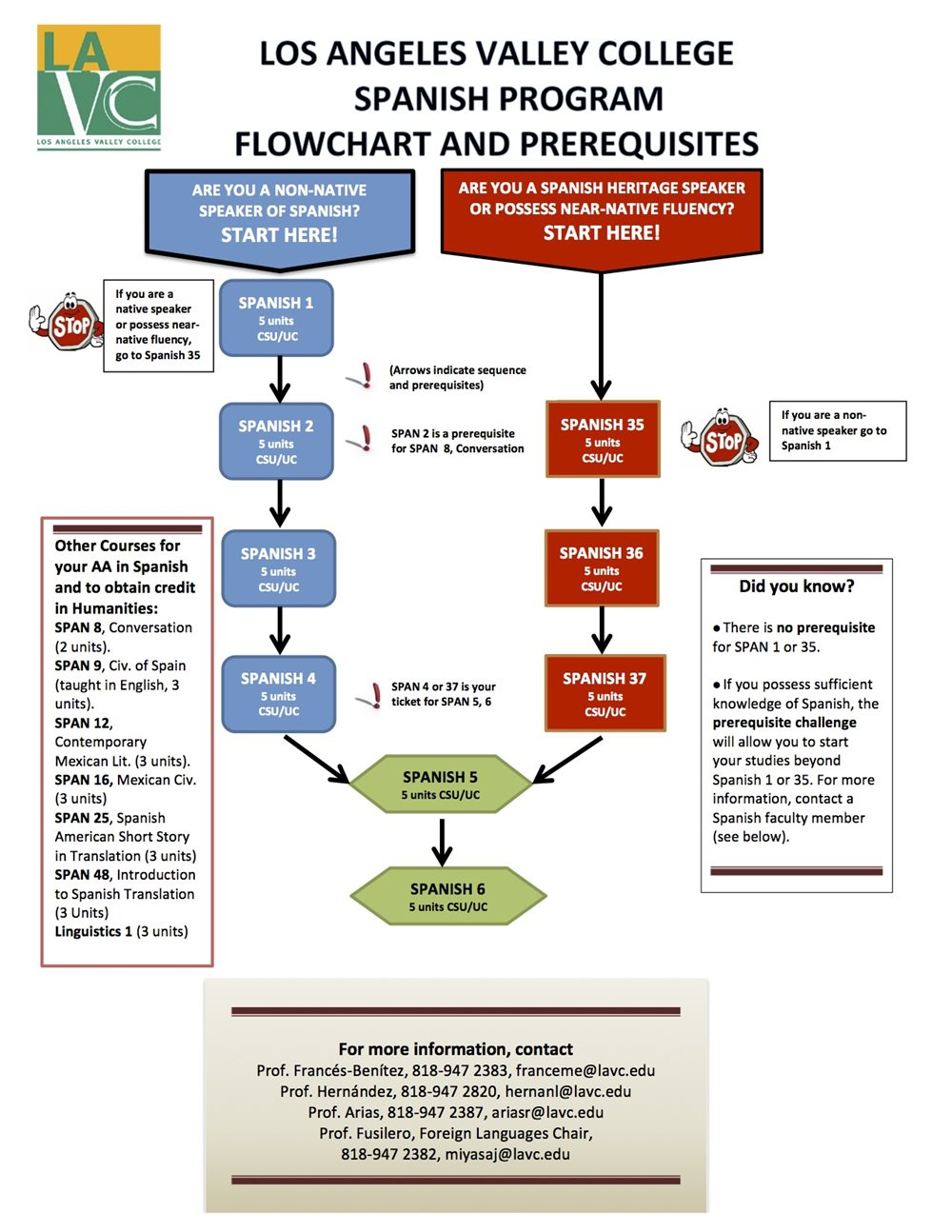 Spanish Program Flowchart - See outline at bottom of page
