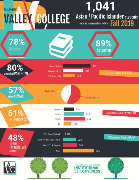 LAVC Asian Pacific Islander Fall 2019 Infographic