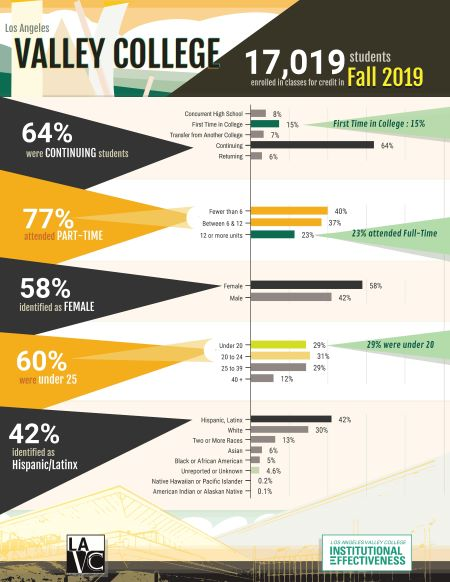 Fall 2019 Student Demographics, LA Valley College