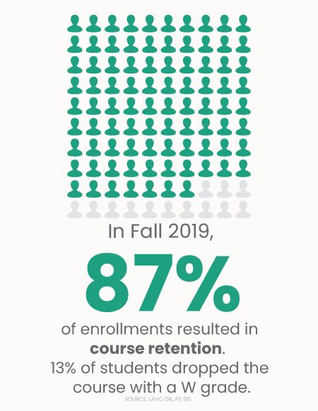 Fall 2019 Infographic - Retention