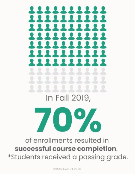 Fall 2019 Infographic - Success