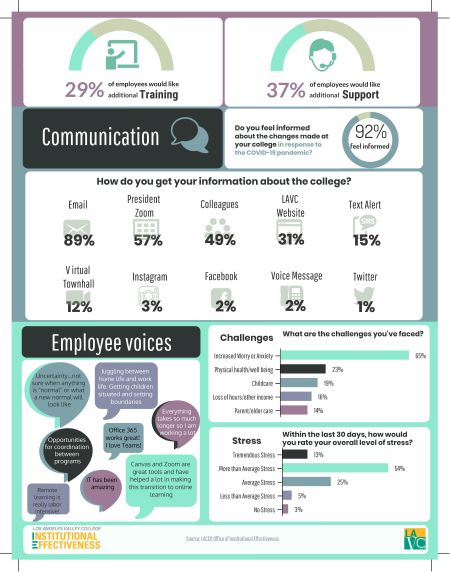 LAVC 2020 Employee Transition Infographic