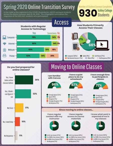 LAVC 2020 Student online transition survey infographic